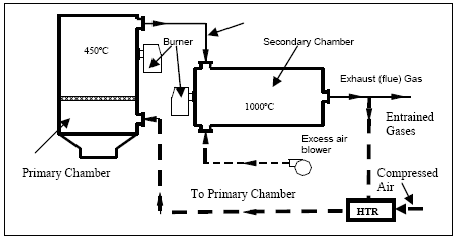 Schematic diagram of starved air incinerator with HTRP