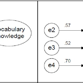 (PDF) Vocabulary Knowledge and Speaking Proficiency among