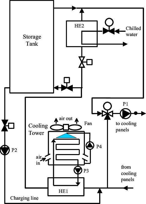 The evaporative cooling system with a closed wet cooling