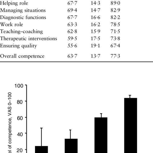 (PDF) Nurse Competence Scale: Development and psychometric
