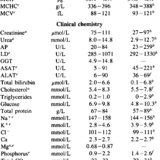 Normal ranges for haematology and clinical chemistry