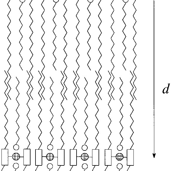 Transition temperatures and thermal data for [ Ln(LH ) 3