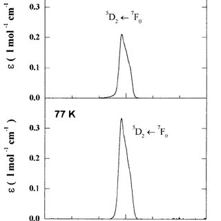 Absorption spectra of 75 NaPO 3 –20 CaF 2