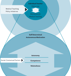representation of teaching policy implementation at university hospitals a and social contextual factors [ 850 x 1203 Pixel ]