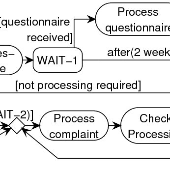 Processing Complaints (adapted from Van der Aalst [1