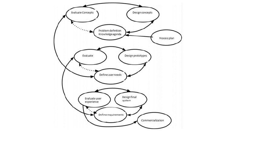 Scheme for an action research process (adopted from