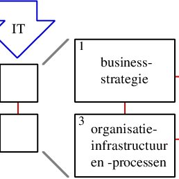 'strategic alignment model' van Henderson en Venkatraman