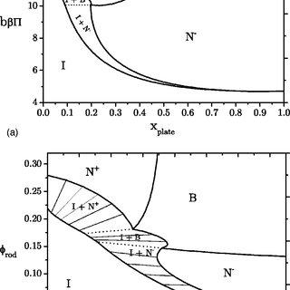 (PDF) Biaxial versus uniaxial nematic stability in