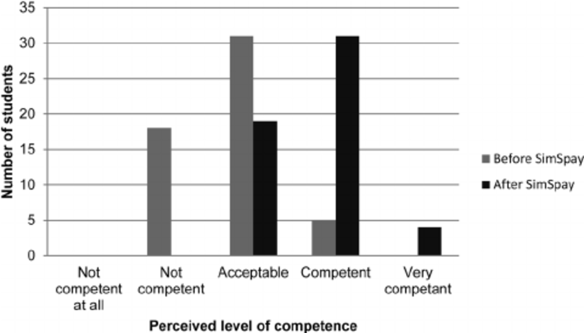 Students' perceived level of confidence before and after