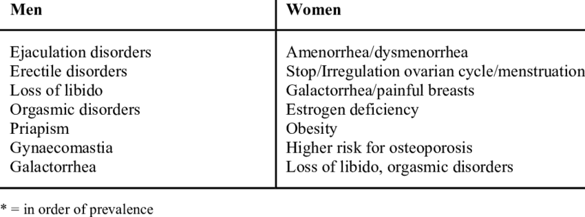 Influence of elevated prolactin levels on sexual and endocrine functions * | Download Table
