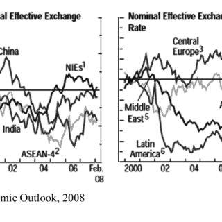 (PDF) Financial Intermediation, Capital Flow and Macro