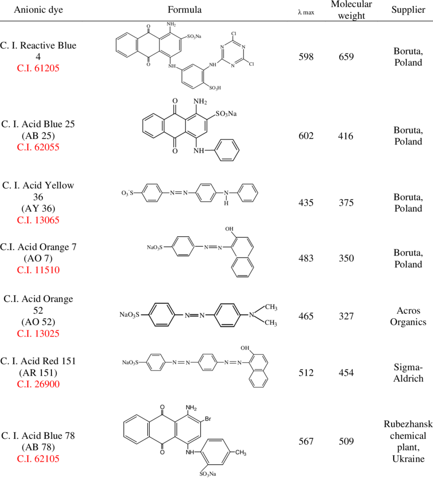 Structure and characteristics of the anionic dyes