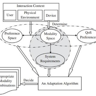(PDF) Adaptive multimodal interaction in mobile augmented