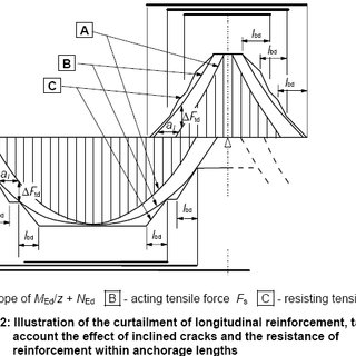 Figure2. Example for beam reinforcement detailing with