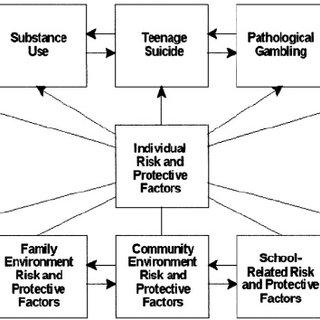(PDF) Prevention Efforts Toward Reducing Gambling Problems