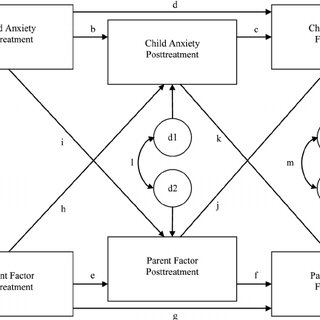 (PDF) Youth Anxiety and Parent Factors Over Time