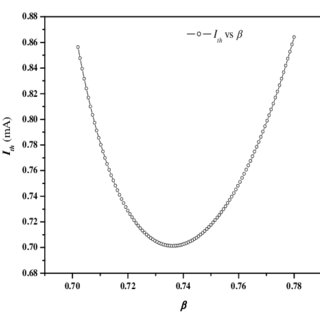 Threshold current for different dipole modes for 5 MeV