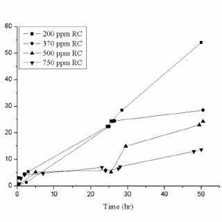 (PDF) Performance of the Salt Bridge Based Microbial Fuel Cell