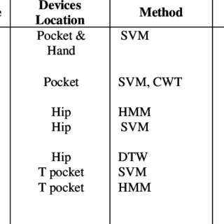 (PDF) Developing and Evaluating Mobile Sensing for Smart