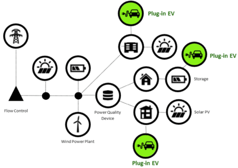 Behind-the-Meter Plug-in Electric Vehicle and Charging