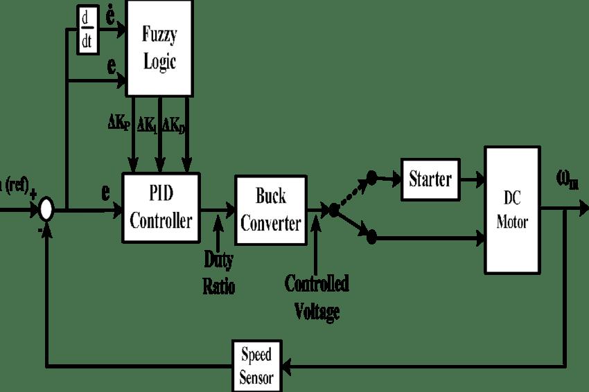 1 Block diagram of Fuzzy-PID controlled, buck converter
