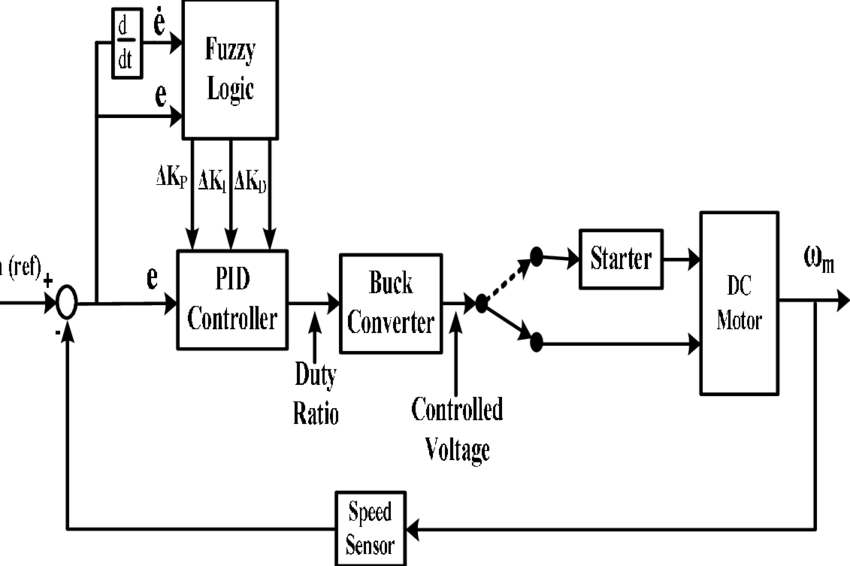 1 Block diagram of Fuzzy-PID controlled, buck converter