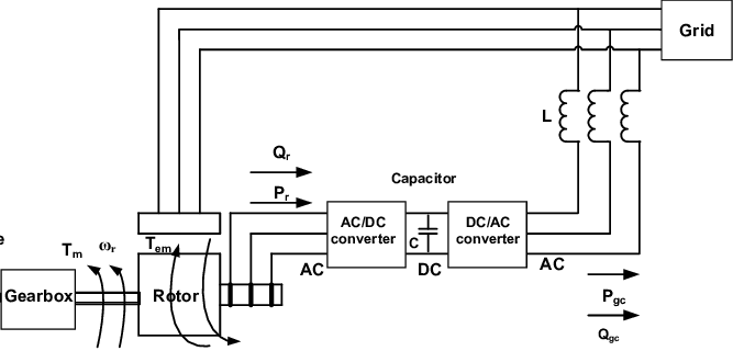 Operating principle of DFIG based Wind Turbine