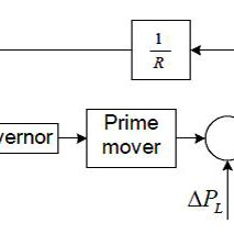 Automatic Generation Control with Fuzzy logic controller
