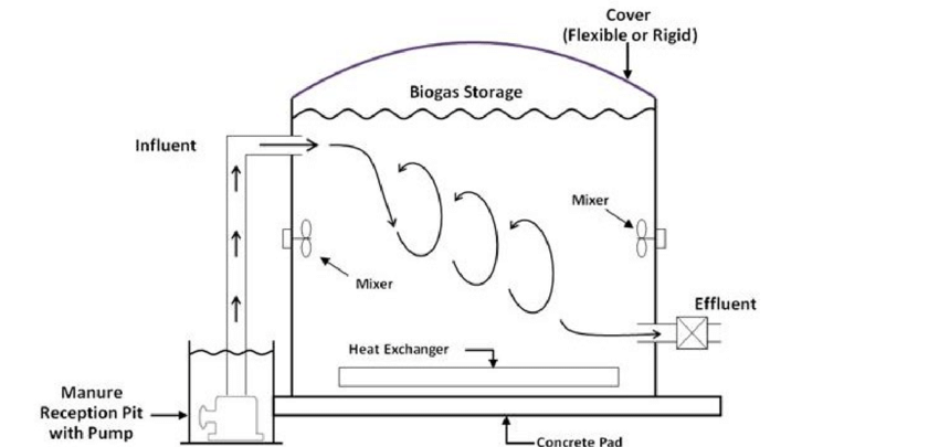 Schematic of a complete mix digester Credits: EPA