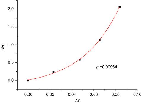 Fiber optic sensing of liquid refractive index (PDF