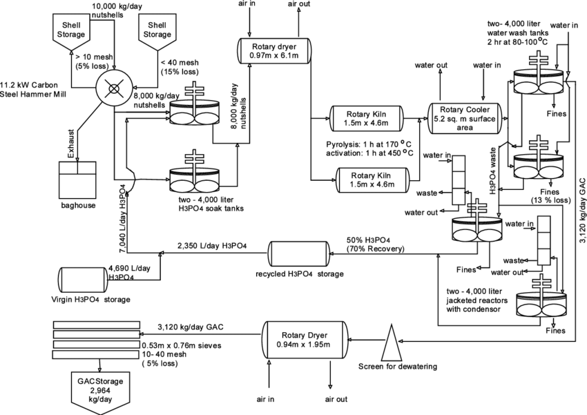 Process flow diagram for the production of phosphoric acid