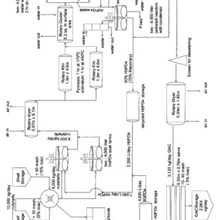 Process Flow Diagram for the Production of Phosphoricacid