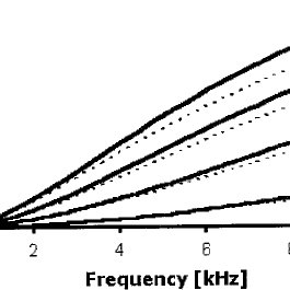Influence of the skin effect on the coil resistance per