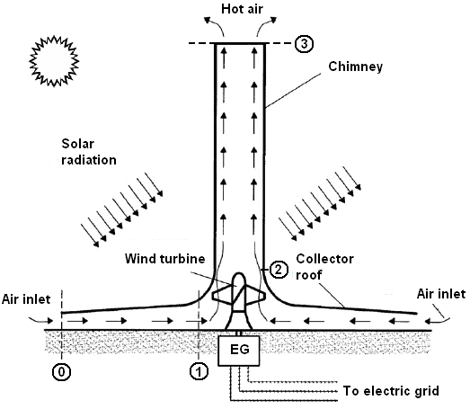 Schematic layout of a solar chimney power plant (modified
