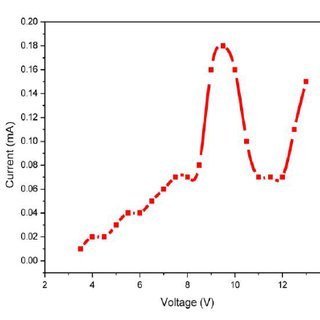 I-V curve for the volatile aromatic compounds (+He) in DBD