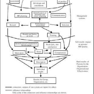 (PDF) Human System Audit (HSA) for the analysis of human