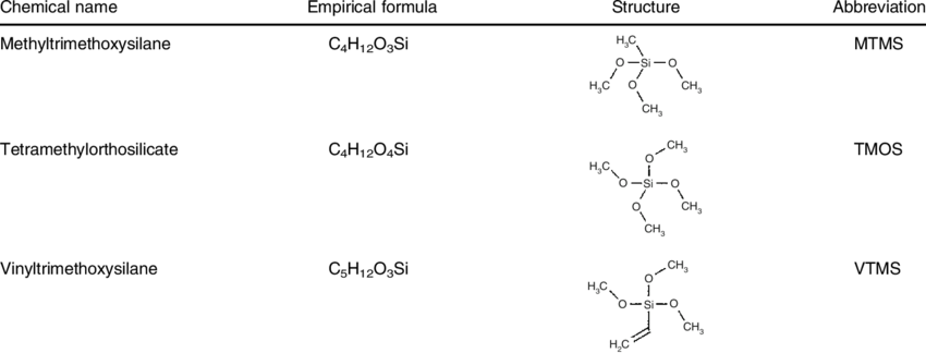 Chemical name, empirical formula, structure, and common