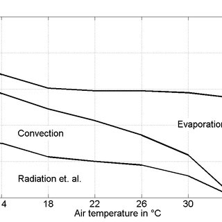 10: Qualitative discharge frequencies of thermoreceptors