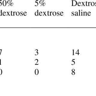 (PDF) A retrospective evaluation of intravenous fliud