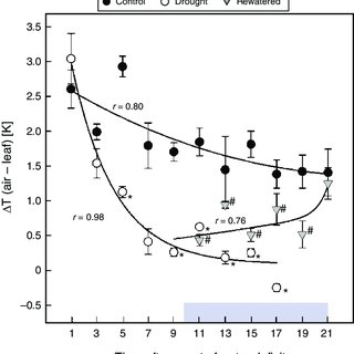 (PDF) Osmotic adjustment of young sugar beets (Beta