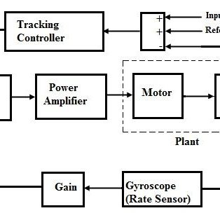 (PDF) Design of Tracking of Moving Target Using PID Controller