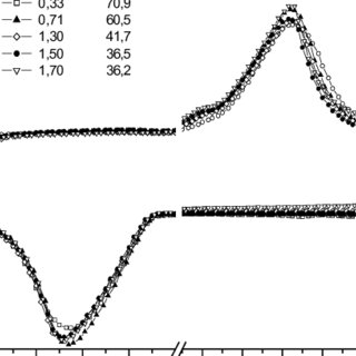4. Typical DSC curve for a polymer: Tg-glass transition