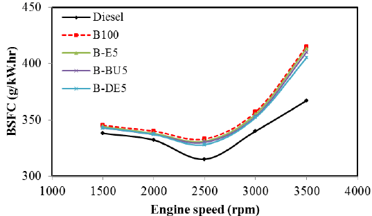 Brake specific fuel consumption with mineral diesel fuel