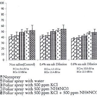 (PDF) Alleviation of the adverse effects of salt stress by