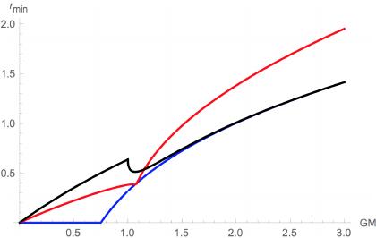 Shadow radius r min as a function of the black hole radius