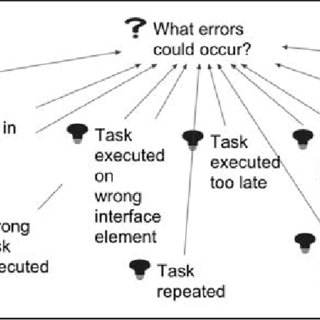 (PDF) Evidence-Based Error Analysis: Supporting the Design