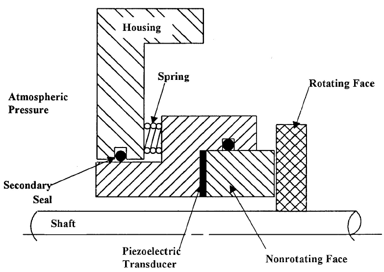 Schematic diagram of the positioning of an ultrasonic