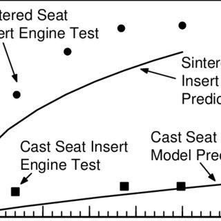 (PDF) Combating Automotive Engine Valve Recession
