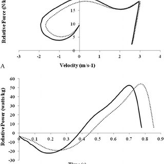 (PDF) Effect of Acute Fatigue and Training Adaptation on