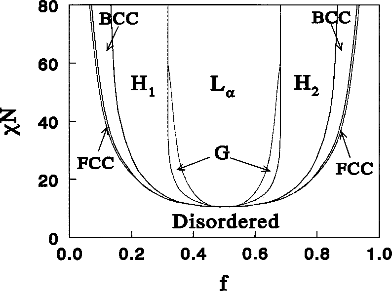 Mean-field phase diagram for diblock copolymers, after